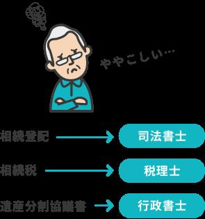 相続登記→司法書士 相続税→税理士 遺産分割協議書→行政書士