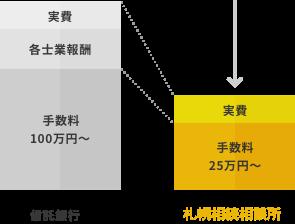 信託銀行 札幌相続相談所